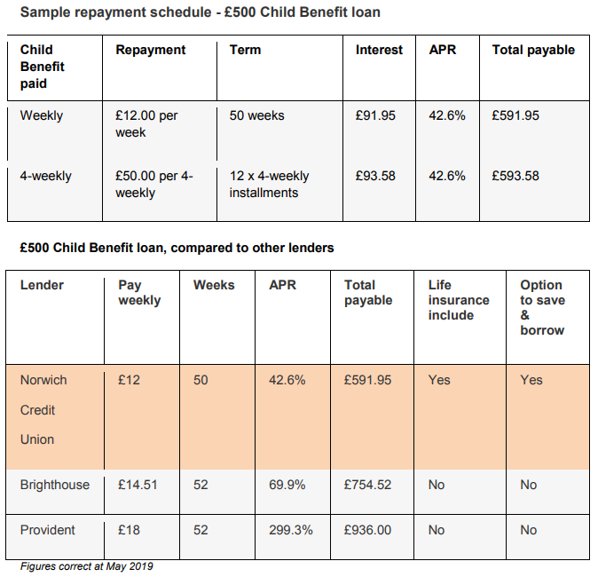 Example repayment schedule and comparison table