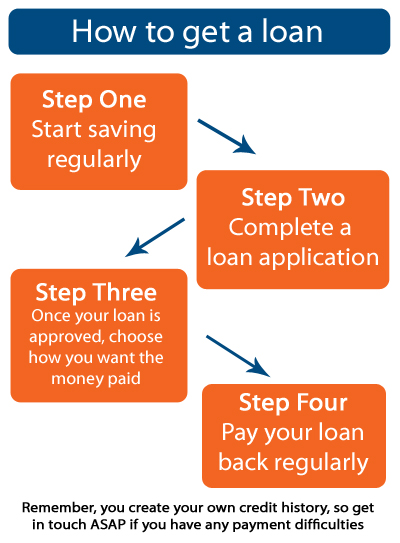 Getting a loan with Norwich Credit Union could not be easier as this graphic demonstrates.